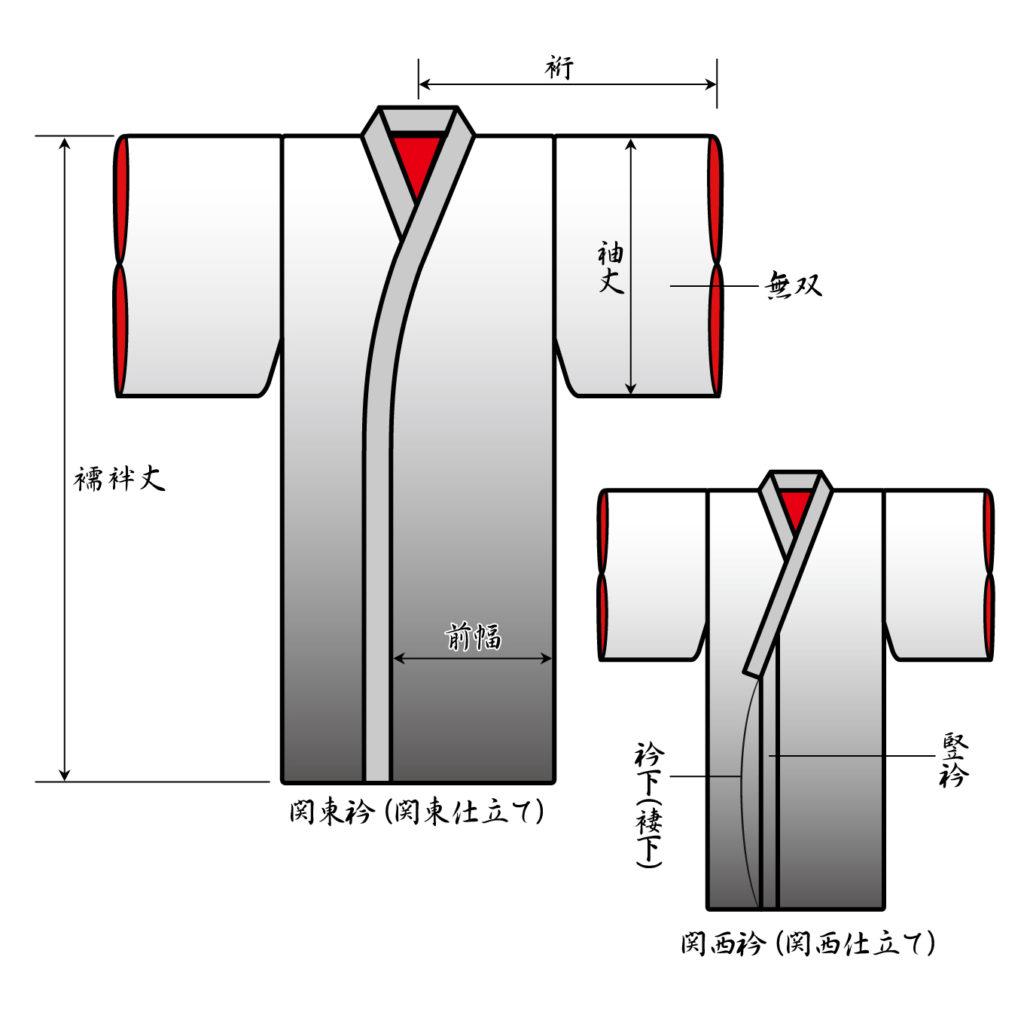男の和服着物、長襦袢の部分名称