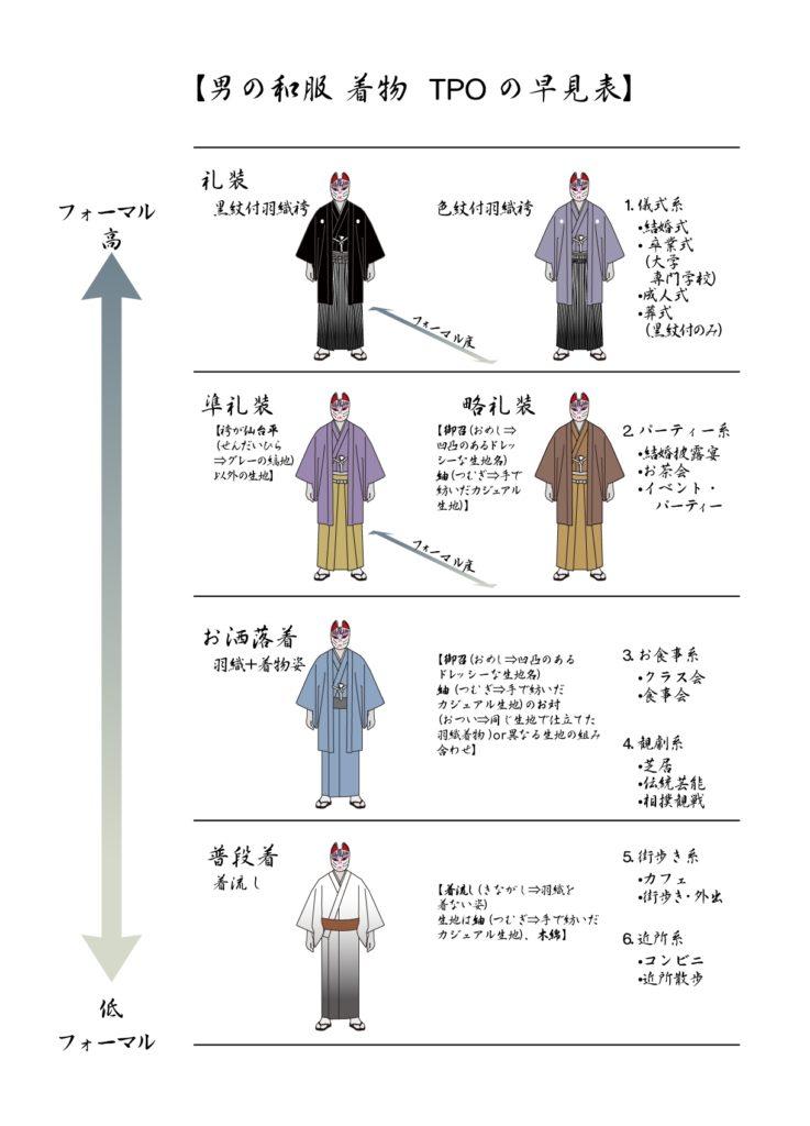 男の和服着物モッズ、早見表、TPO,礼装、カジュアル、フォーマル度