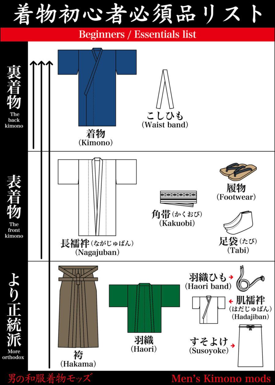 男の和服着物,メンズ着物,着物モッズ,和装,種類,狐面,日本,裏着物,表着物,必須アイテム,初心者