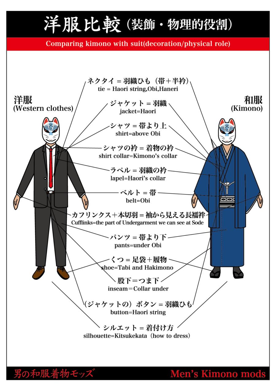 男の和服,着物モッズ,メンズ着物,和装,裏着物,和,文化,狐面,歴史,洋服,日本,比較,物理的,装飾的